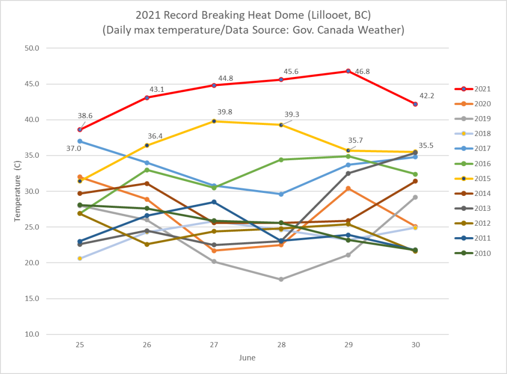 Graph showing the record breaking 2021 temperatures for Lillooet BC during the Heat Dome